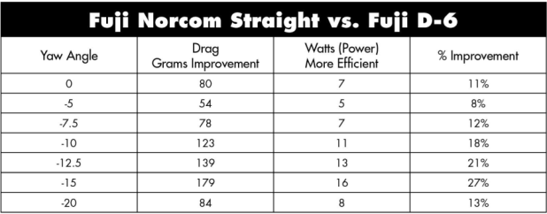 Fuji Norcom Straight Tech Slowtwitch Com
