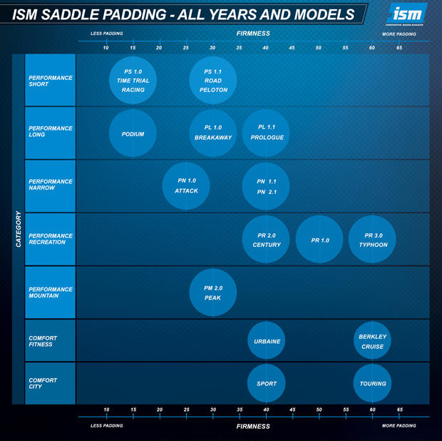 Saddle Models Renamed At Ism Slowtwitch Com