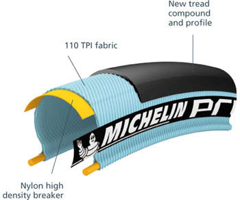 Michelin Pro4 Review - Slowtwitch.com