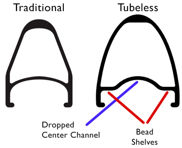 https://www.slowtwitch.com/articles/images/7/182897-largest_Traditional-tubed-clincher-vs-tubeless-TLR-rim-profile.jpg