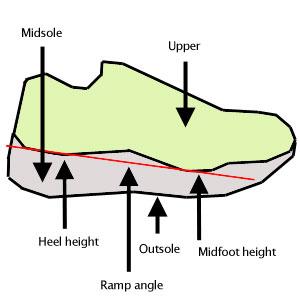 Https Runrepeat Com Ranking Rankings Of Road Running Shoes