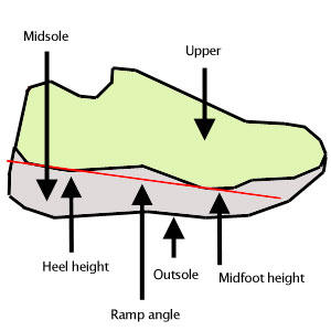 Shoe Height and Ramp Angle