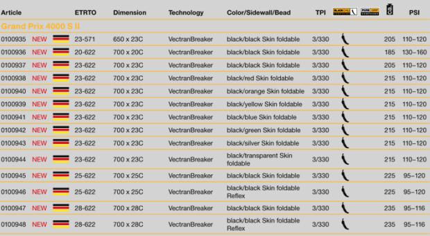 Tire Chart Size Comparison >> Continental GP 4000 S II - Slowtwitch.com